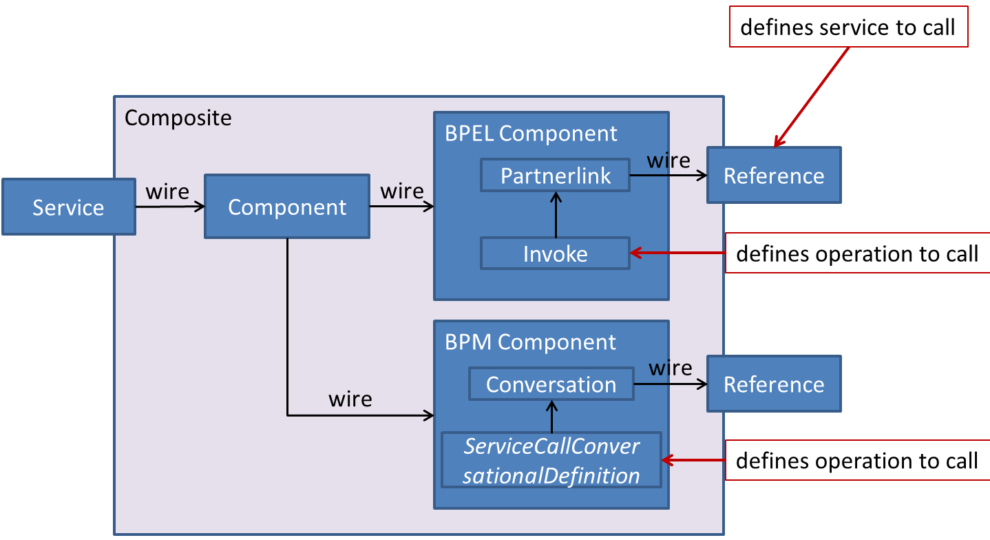 oracle database 11g architecture diagram with explanation honeywell lyric t5 wiring soa java blog suite and 12c